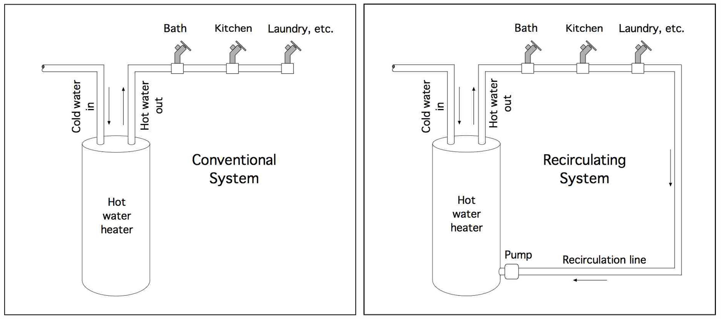 Recirculation for Pros and cons of hot water recirculating pump